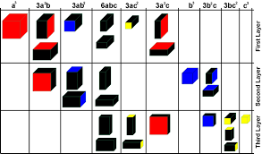 Trinomial Cube Formula